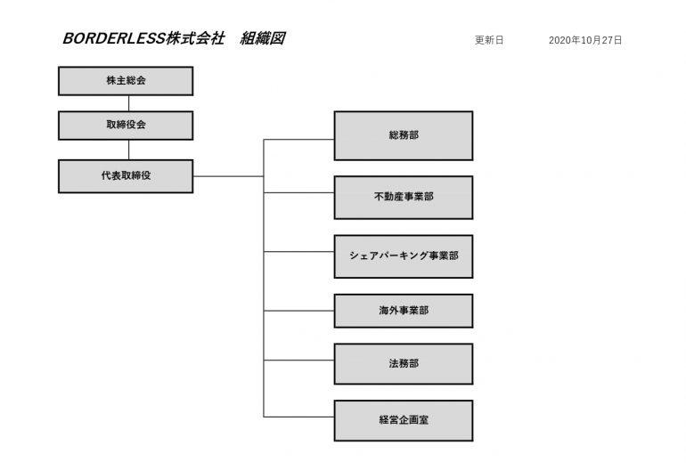 組織図:BORDERLESS株式会社